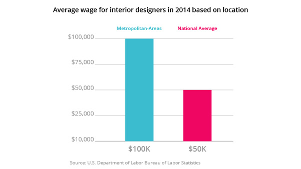 How Much Is An Interior Designeru0027s Salary?