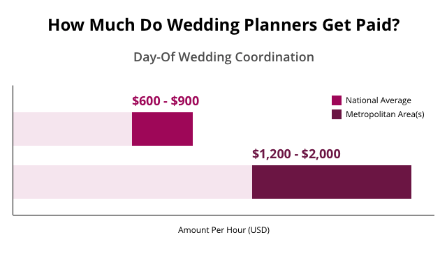 Signs of a good wedding planner.
