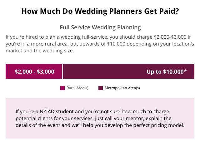 How much do wedding planners get paid inforgraphic