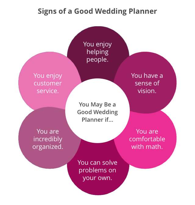 Signs of a good wedding planner