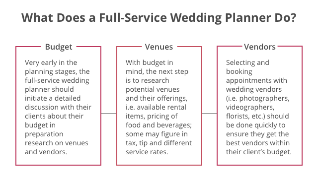 What does a full service wedding planner do.