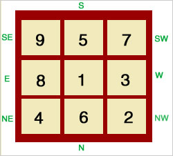 2008 Feng Shui Lo Shu Magic Square